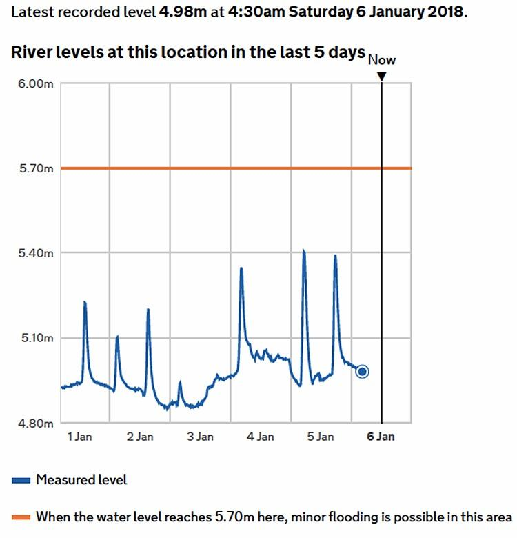 Fig 7 river levels graph